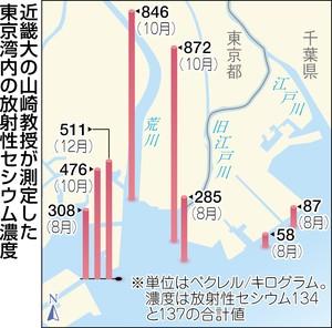 山崎教授が調べた東京湾内のセシウム濃度(東京新聞より)