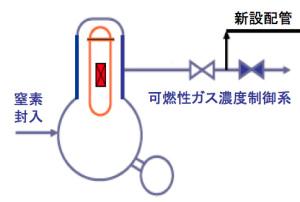 ガス管理システム