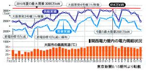 関電の電力需給状況