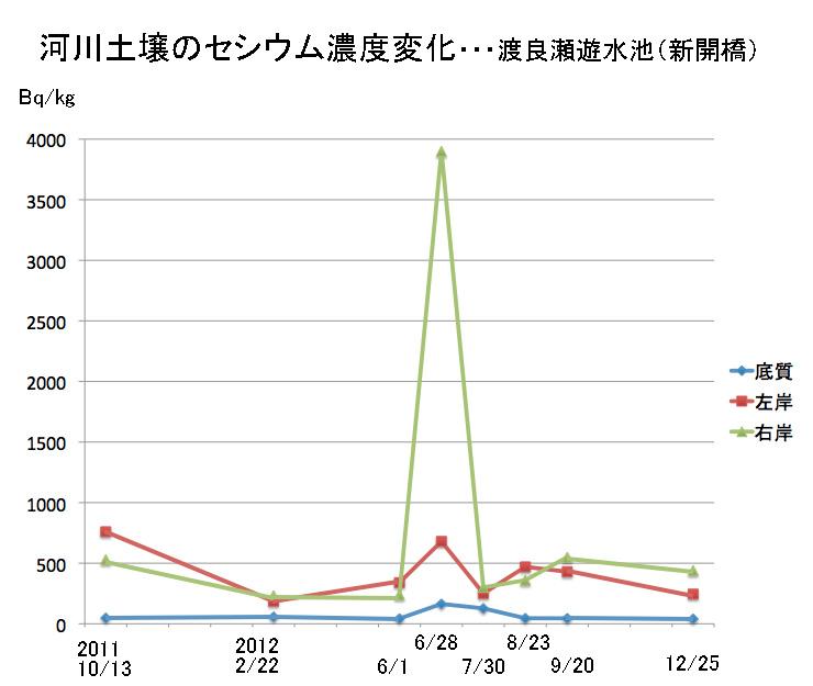 栃木県河川水質モニタリング結果より作成