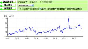 佐野市でのPM2.5の変化グラフ
